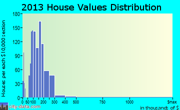 Goldenrod home values distribution