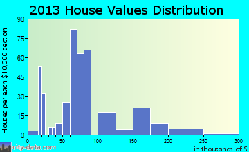 Grand Ridge home values distribution