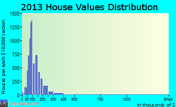 Greater Carrollwood home values distribution