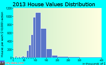 Greater Northdale home values distribution