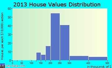 Green Meadow home values distribution