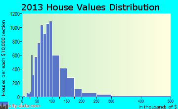 Greater Sun Center home values distribution