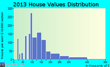 Groveland home values distribution