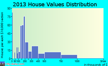 Gulf Breeze home values distribution