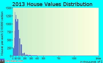 Hallandale home values distribution