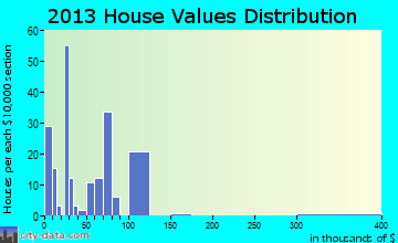 Hampton home values distribution