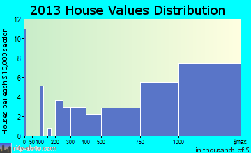 Gulf Stream home values distribution