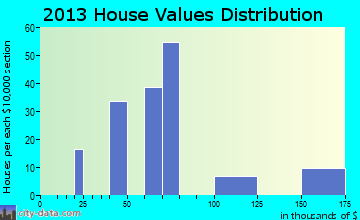 Gun Club Estates home values distribution