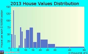 Harbour Heights home values distribution