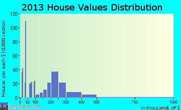 Hernando Beach home values distribution