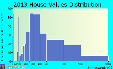 Highland Beach home values distribution