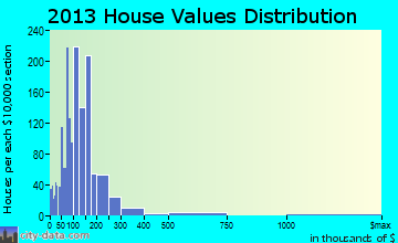 Highland City home values distribution