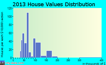 Hill 'n Dale home values distribution