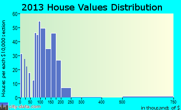 Hilliard, FL house values