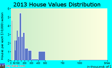 Hillcrest Heights home values distribution