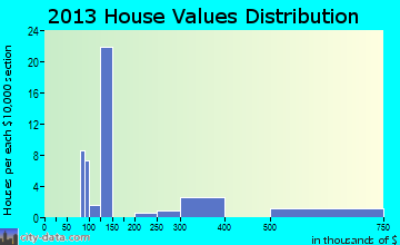 Hillsboro Pines home values distribution