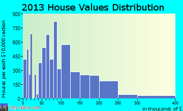 Homestead home values distribution