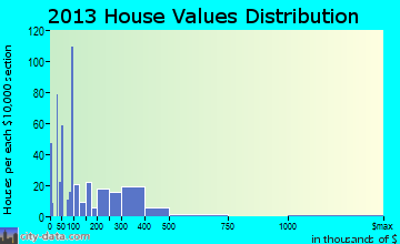 Homosassa home values distribution