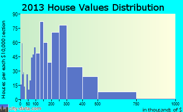 Hutchinson Island South home values distribution