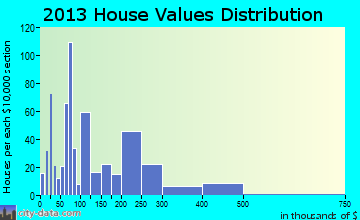 Hypoluxo home values distribution