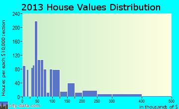 Indiantown home values distribution