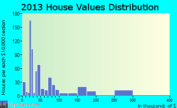Interlachen home values distribution