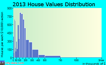Tuscaloosa home values distribution