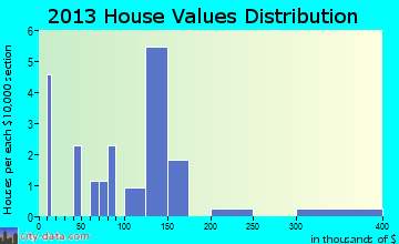 Union Grove home values distribution