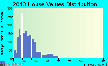 Southwest Glades home values distribution