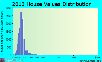 South Westside home values distribution