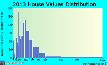 Lower Keys home values distribution