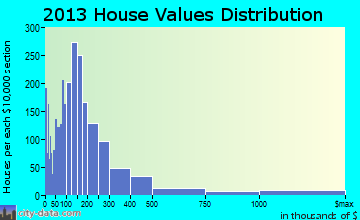 Upper Keys home values distribution