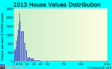 Boca Ciega home values distribution