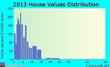 Redbay home values distribution