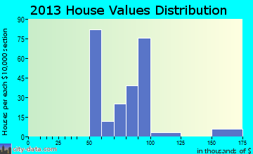 Raoul home values distribution