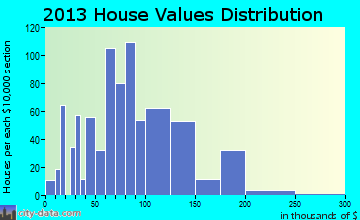 Putney home values distribution