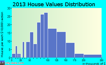 Resaca home values distribution