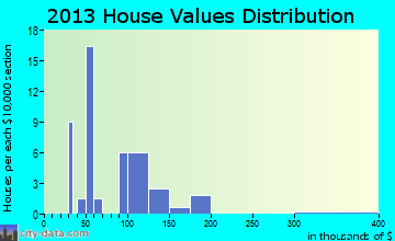 Register home values distribution
