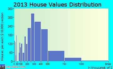 Vestavia Hills home values distribution
