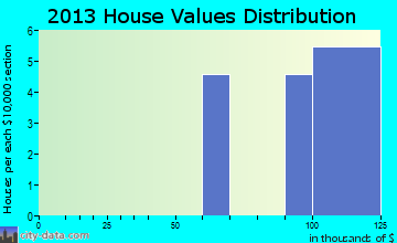 Remerton home values distribution