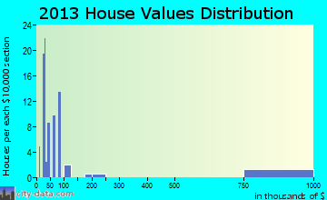 Boligee home values distribution