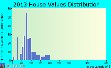 Roberta home values distribution