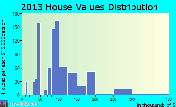 Rockmart home values distribution