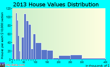 Rossville home values distribution
