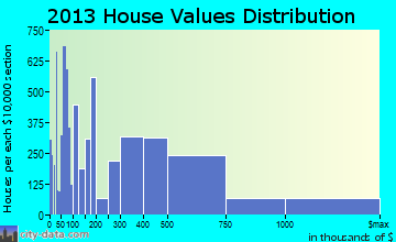 Sandy Springs home values distribution