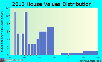 Shady Dale home values distribution