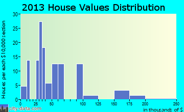 Siloam home values distribution