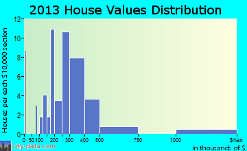 Sky Valley home values distribution