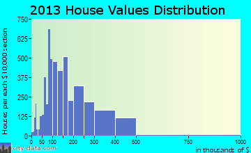 Smyrna home values distribution