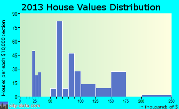 Sunset Village home values distribution
